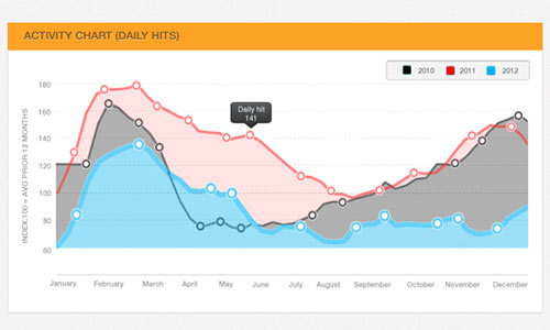Line Chart PSD