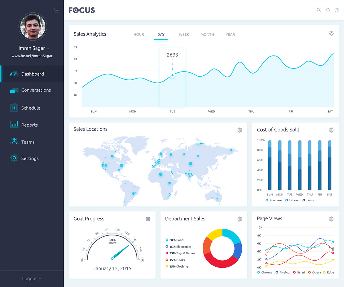 graph dashboard psd